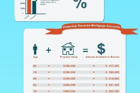 What is Reverse Mortgage and how does it works? Infographic
