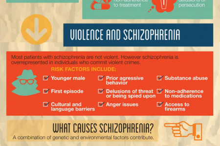 What Is Schizophrenia? Infographic