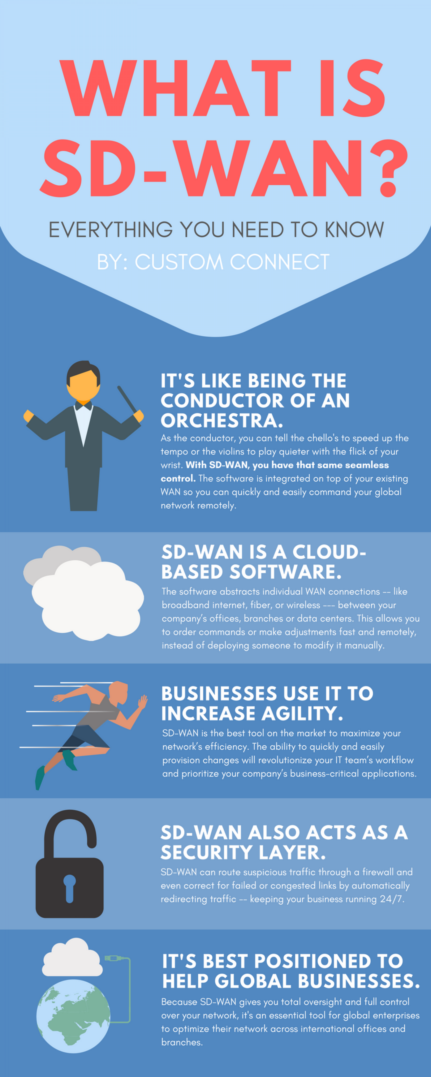What is SD-WAN? Infographic