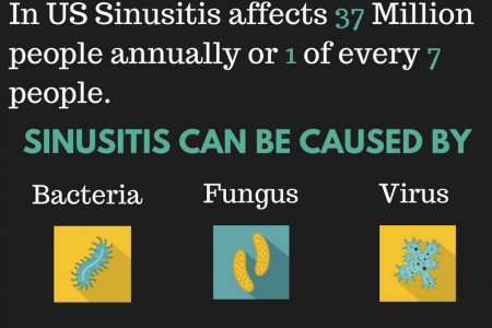 What is Sinusitis? Infographic