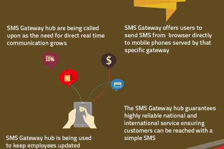 What is SMS Gateway Hub Infographic