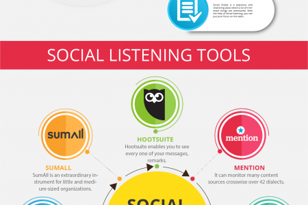 What is Social Listening And What are its Benefits for Businesses Infographic