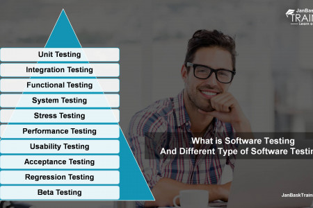 What Is Software Testing & Different Type Of Software Testing? Infographic