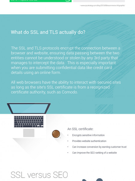 What is SSL? Infographic