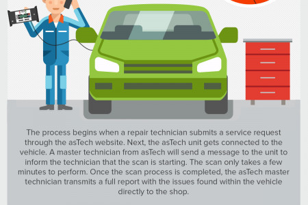 What is the asTech 2? Infographic