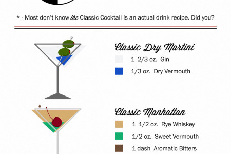 What Is THE Classic Cocktail? Infographic