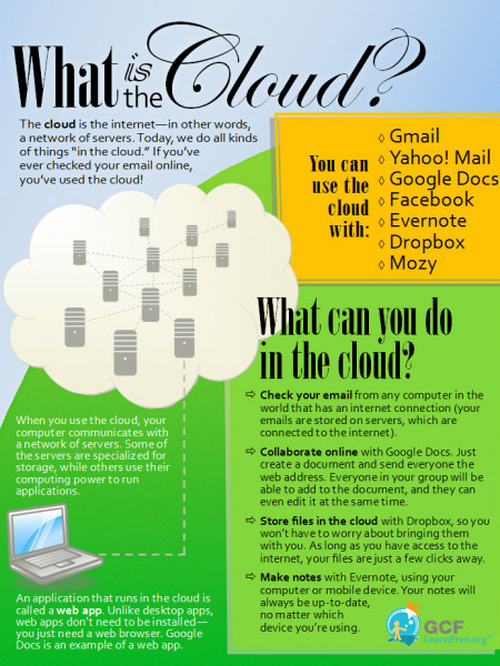 What is the Cloud? Infographic