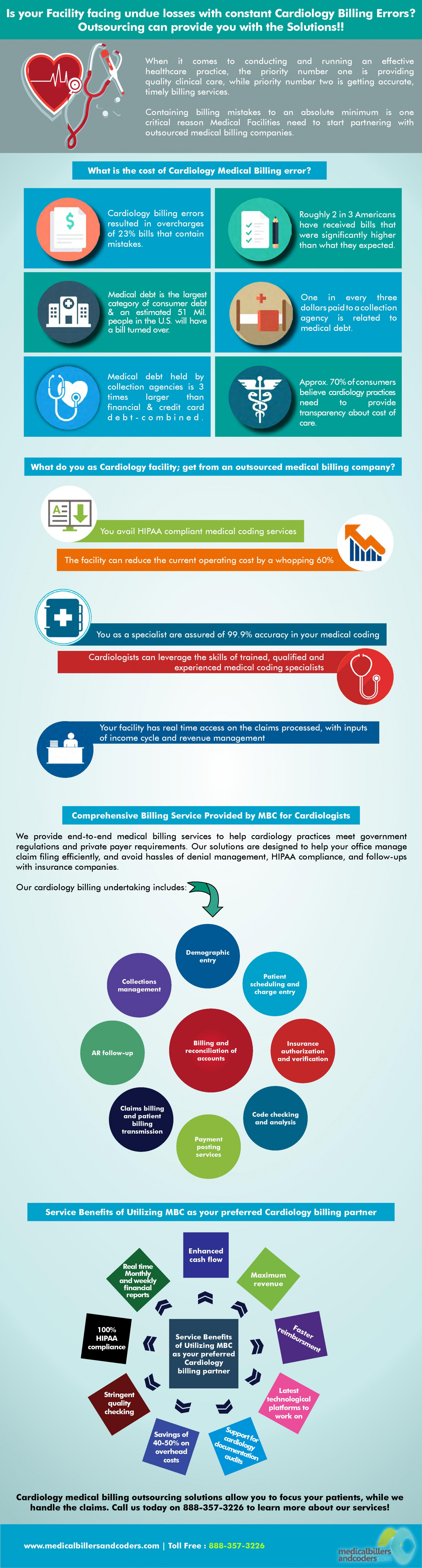 What is The Cost Of Cardiology Medical Billing Error Infographic