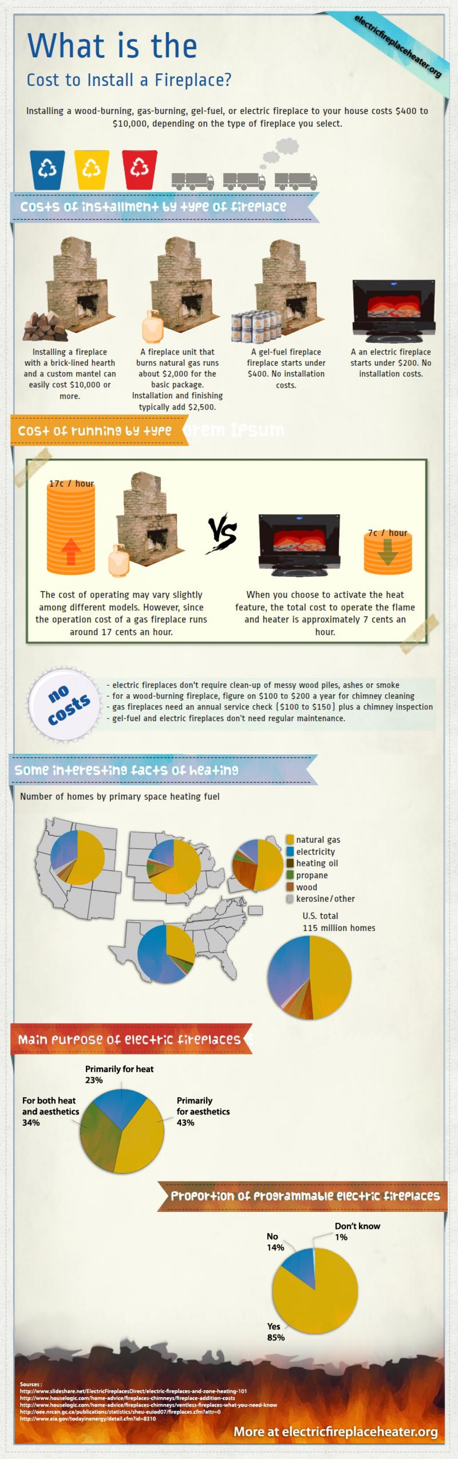 What is the cost to install a fireplace Infographic