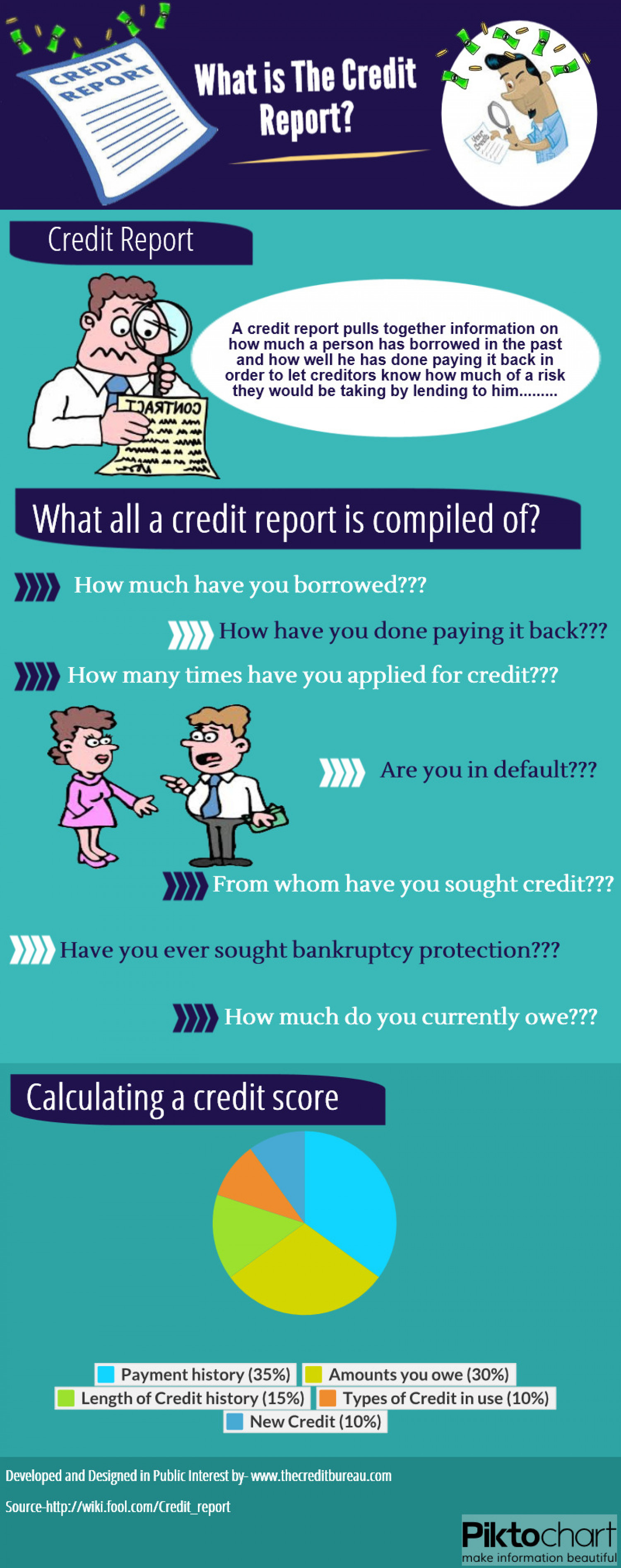 What is The Credit report Infographic