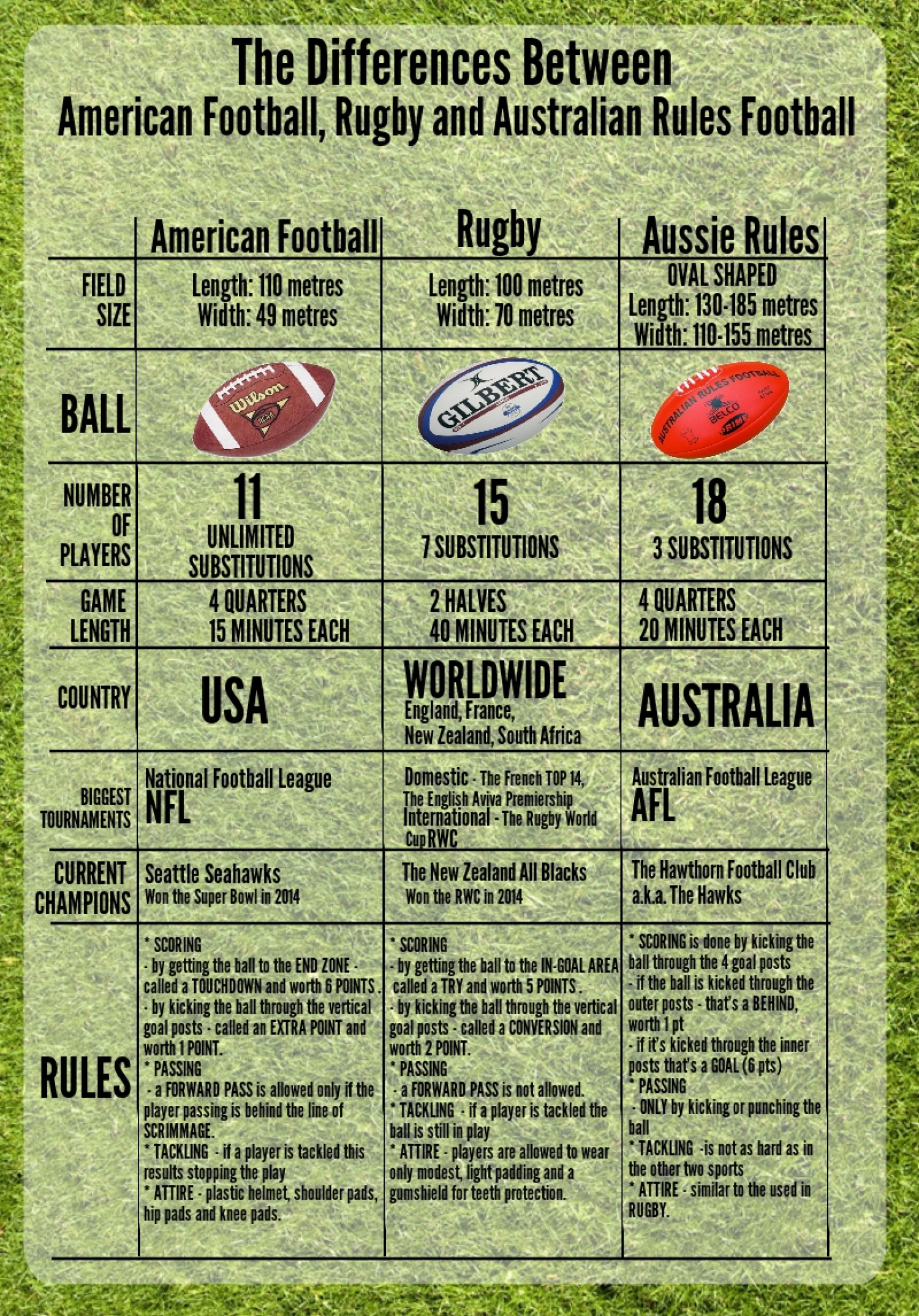 Rugby Vs Football Ball