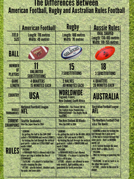 What Is The Difference Between American Football, Rugby and Australian Rules Football Infographic