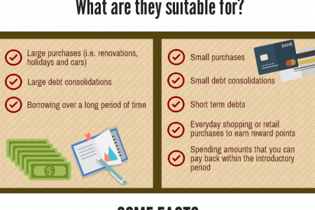 What is the difference? Unsecured Loan Vs Credit Card Infographic