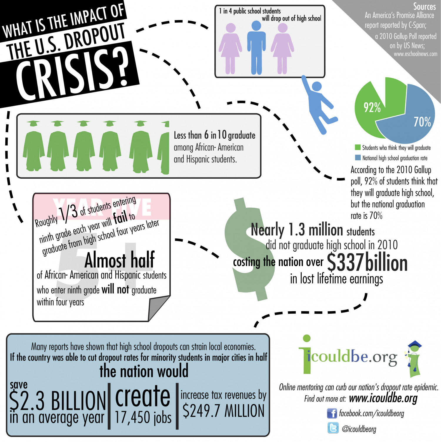 What is the impact of the U.S. Dropout Crisis? Infographic