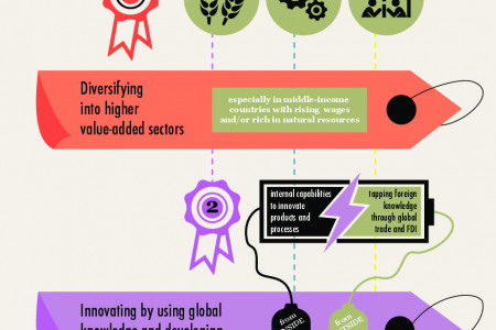 What is the level of labour productivity in middle-income countries? Infographic