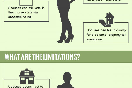 What is the Military Spouse Residency Relief Act? Infographic