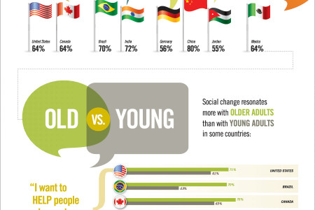 What is the motivation behind social change?  Infographic