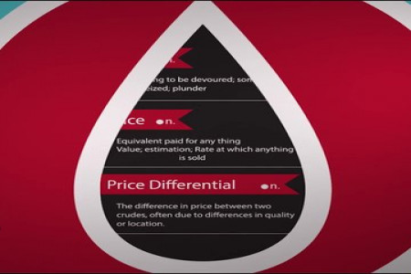 What is the Oil Price Differential? Infographic