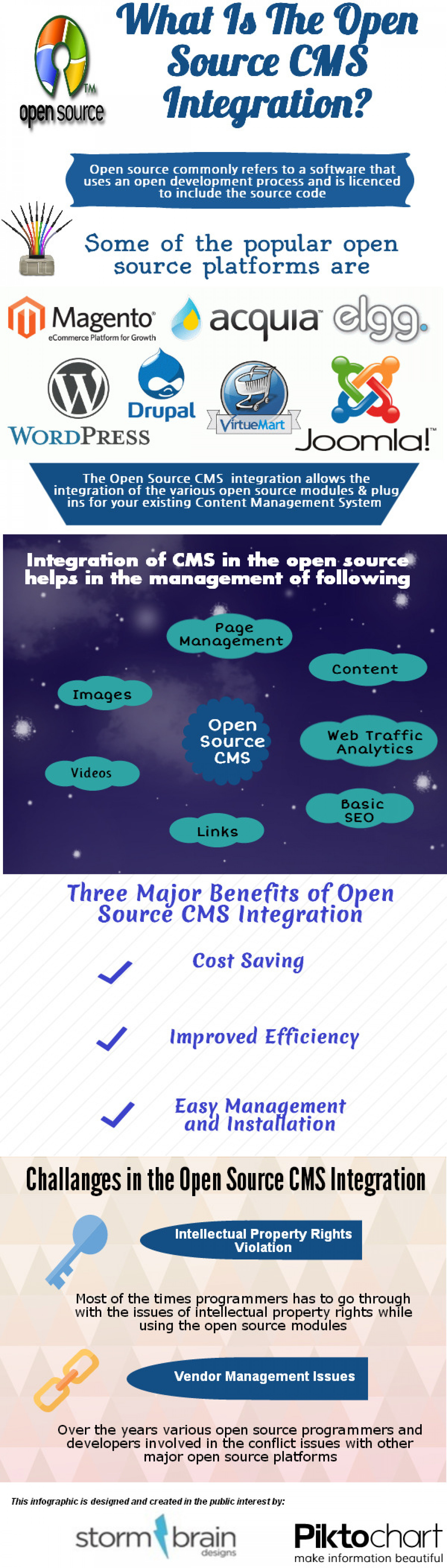 What is the open source CMS integration? Infographic