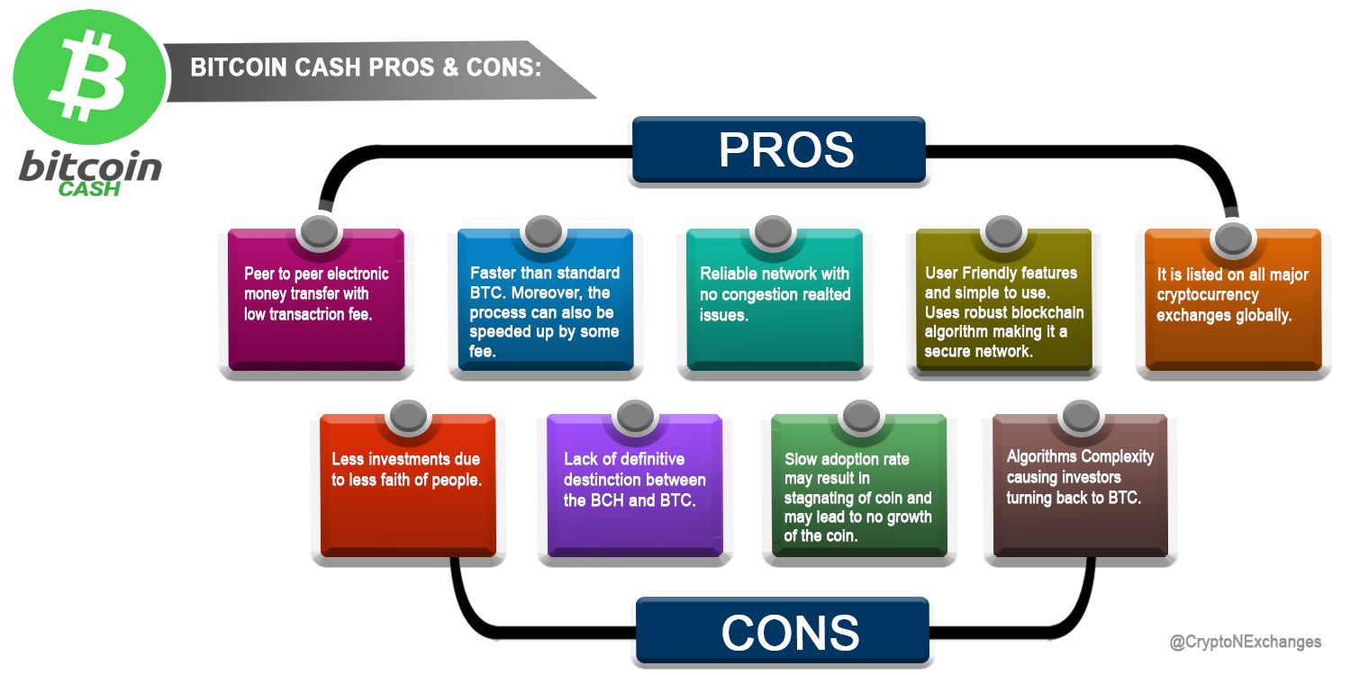 What is the pros and cons of Bitcoin cash coin?