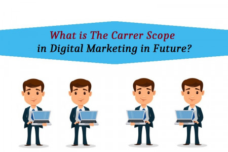 What Is The Scope In Digital Marketing In Future? Infographic