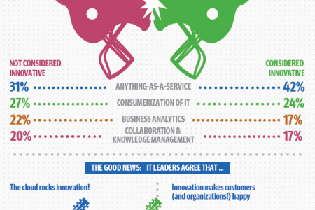 What is the State of IT Innovation? Infographic