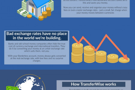 What is the TransferWise Borderless Account? Infographic