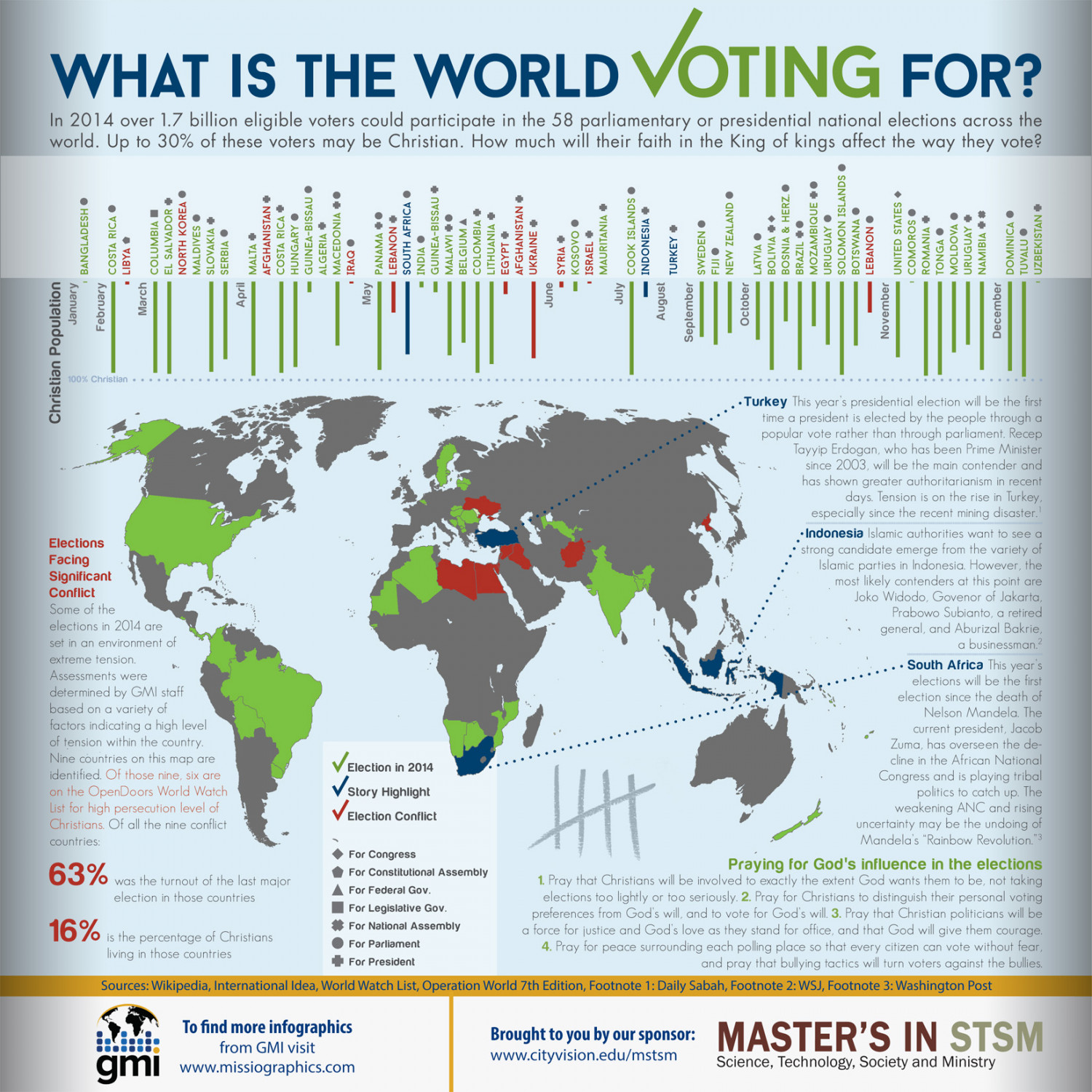 What is the World Voting For? Infographic