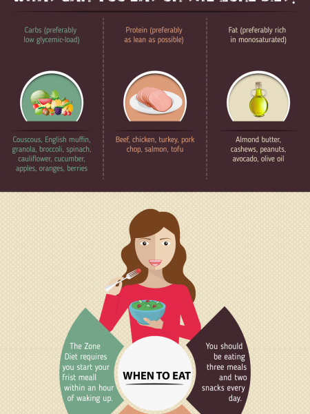 What Is The Zone Diet? Infographic