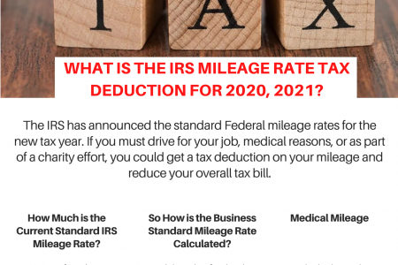 What is theIRS Mileage Rate Tax Deduction for 2020, 2021? Infographic