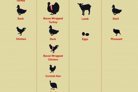 What is Turducken? Infographic