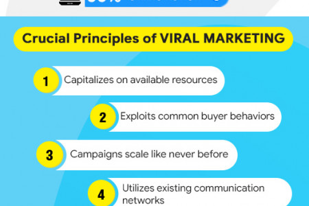 What is Viral Marketing and Why Does Your Business Need It?  Infographic