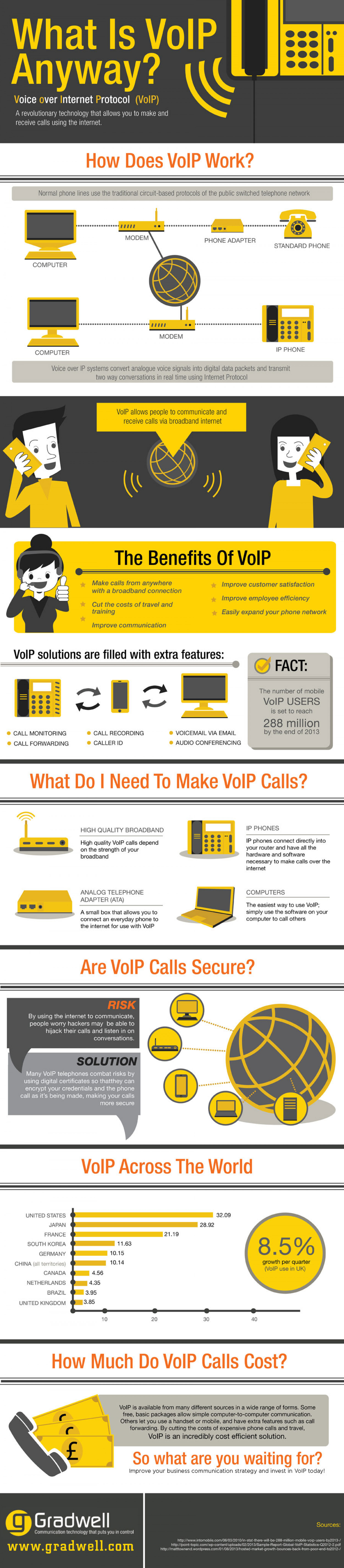 What Is VoIP Anyway? Infographic