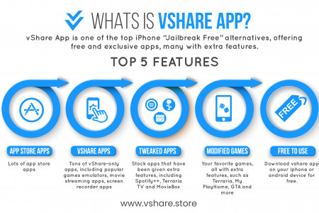 What is VShare App? Infographic