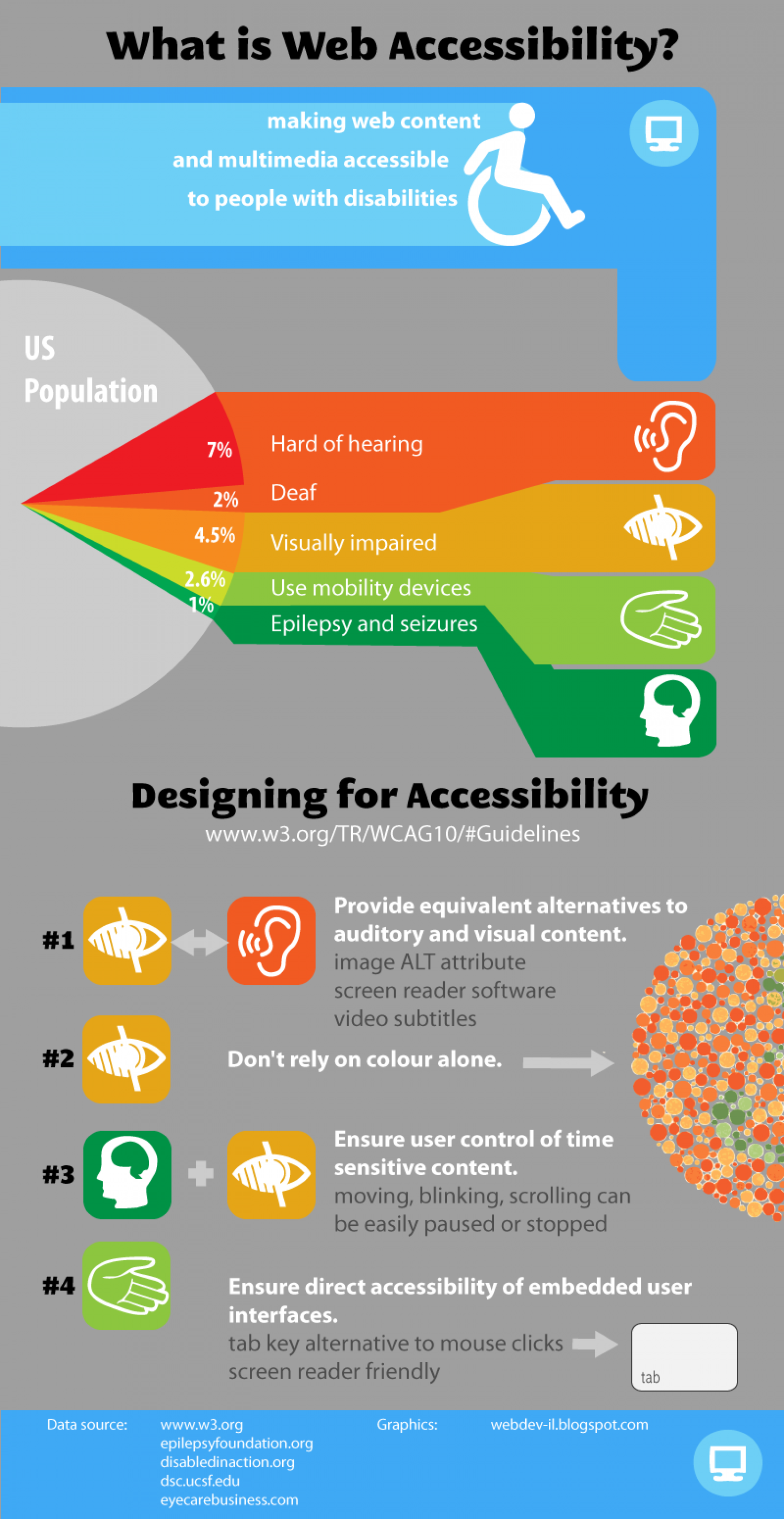 What Is Web Accessibility Visual Ly