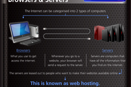What Is Web Hosting? Infographic