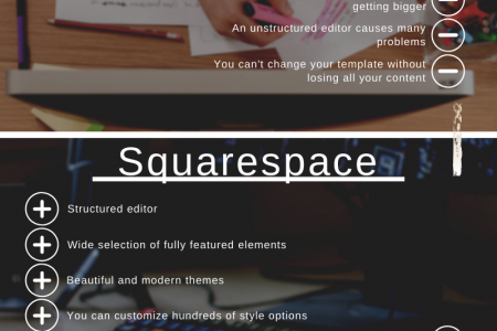 What is Wrong with Them?! Wix vs Squarespace vs WordPress Infographic