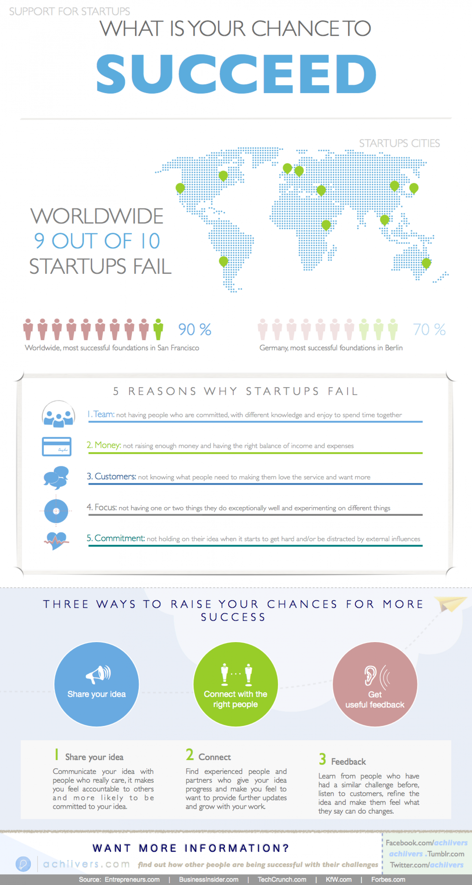 What is your chance to succeed? Infographic