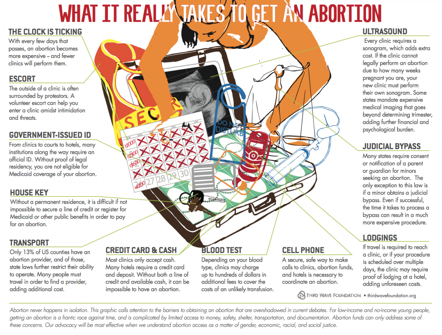What It Really Takes to Get an Abortion Infographic