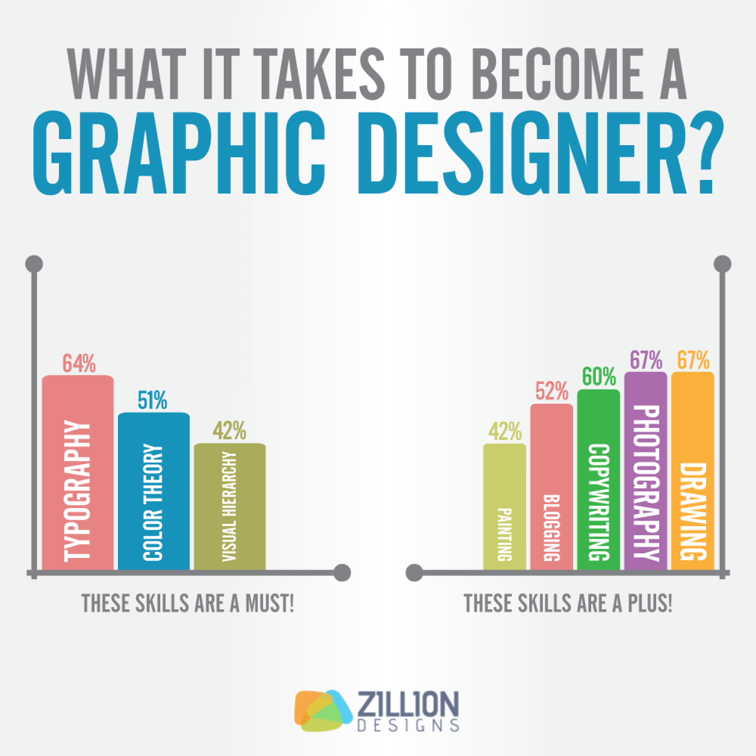 What it Takes to Become a Graphic Design PRO Infographic