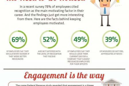 What Keeps Employees Motivated? Infographic