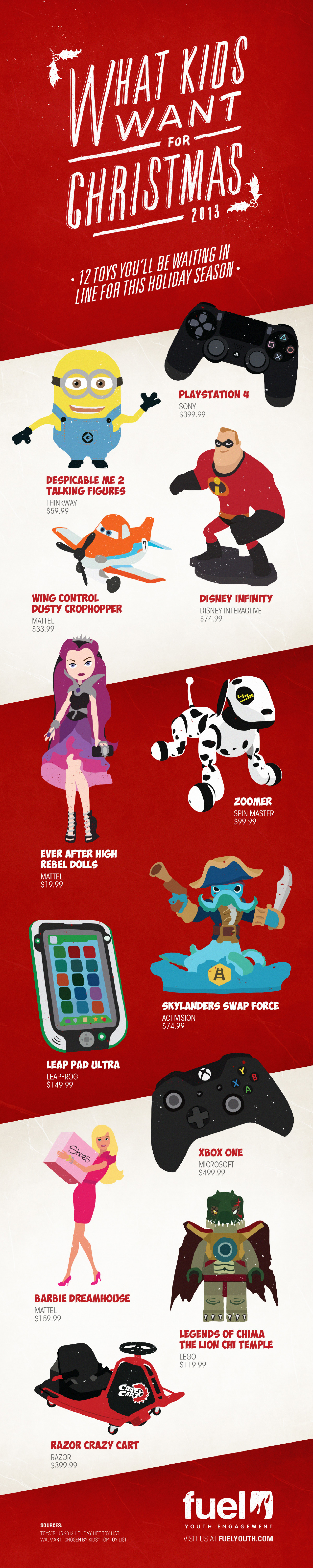 What Kids Want for Christmas 2013 Infographic