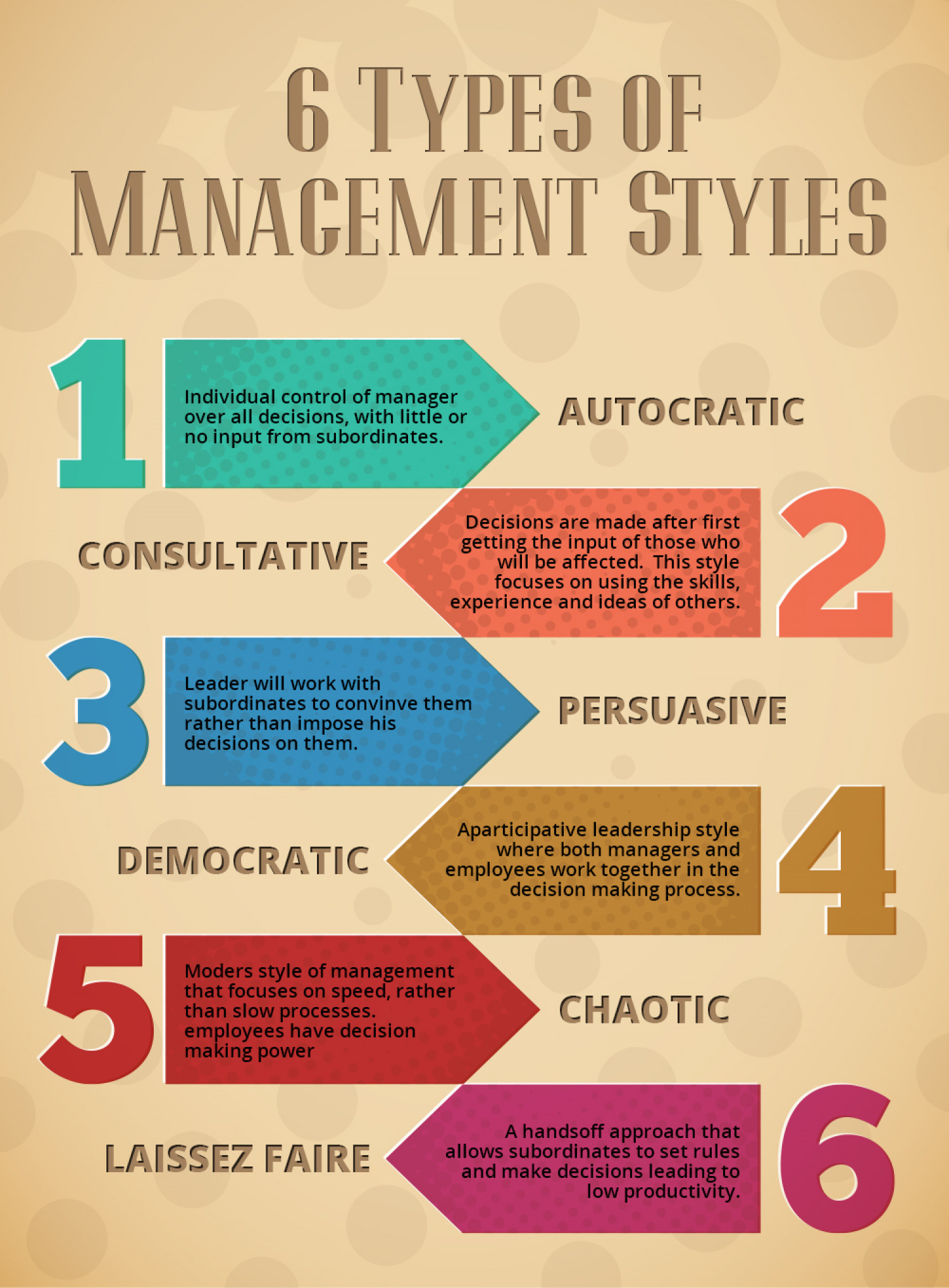management styles in organizations Avoid using this management style in organizations or businesses that are output-driven, where the future of the company solely depends on the performance organizations have goals and objectives that they are working to achieve with the pacesetting management style, the manager aims to.