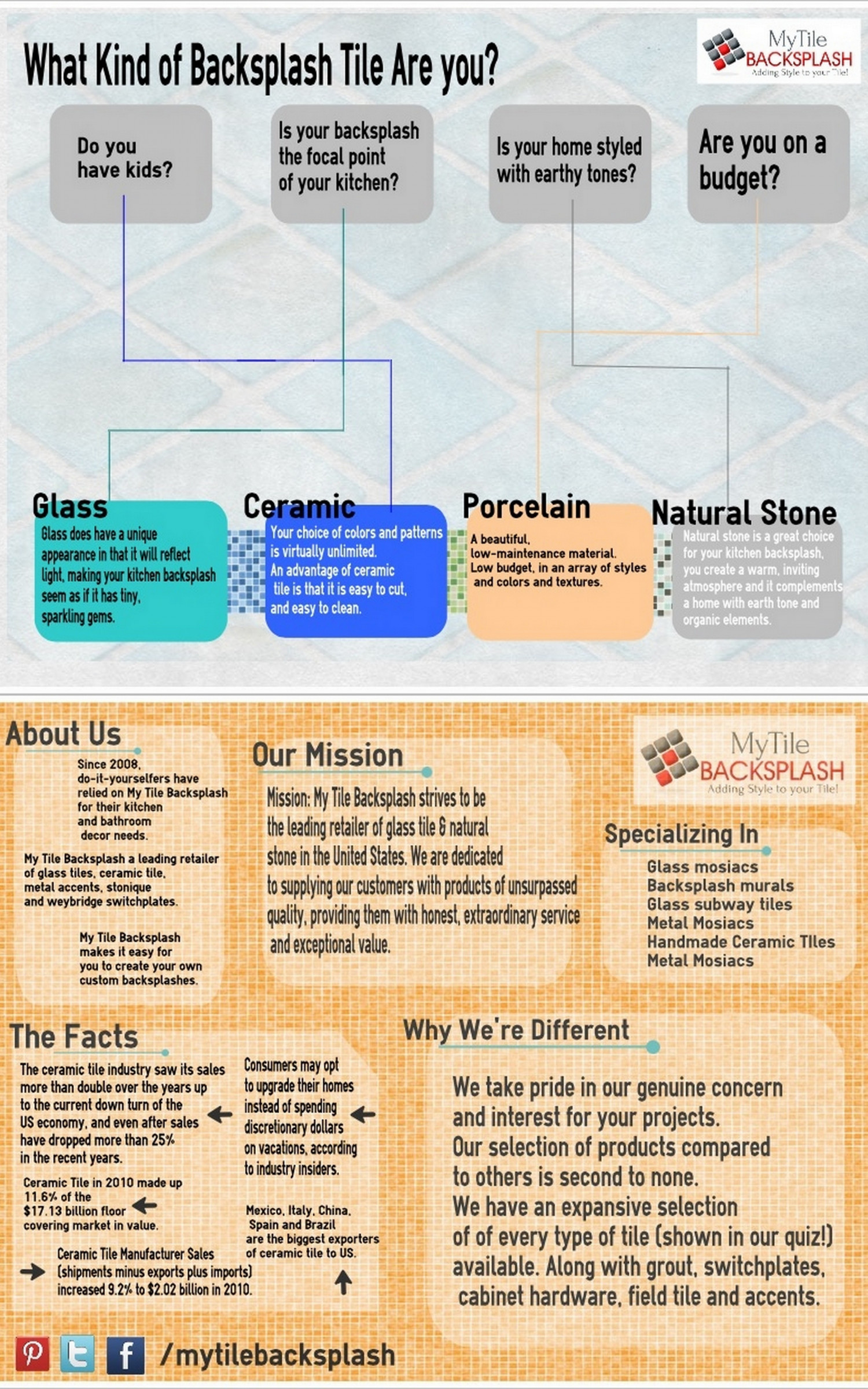 What Kind of Backsplash Tile are you? Infographic