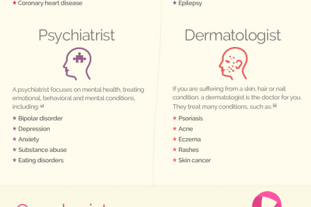 What Kind of Doctor Do You Need? Infographic