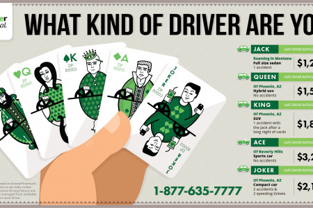 What Kind of Driver Are You? Infographic