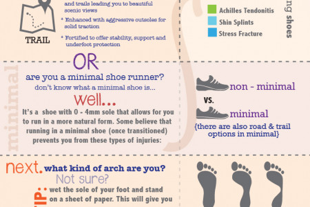 What kind of running shoe are you? Infographic
