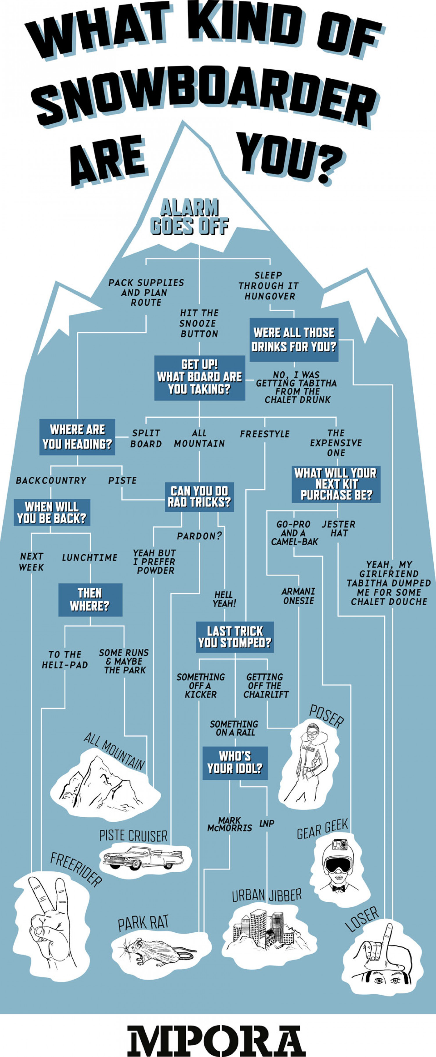 What kind of snowboarder are you? Infographic