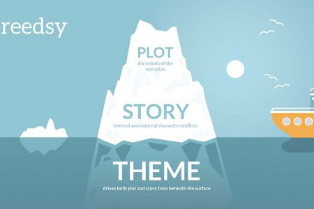 What Lies Beneath: Finding the Theme of a Book Infographic