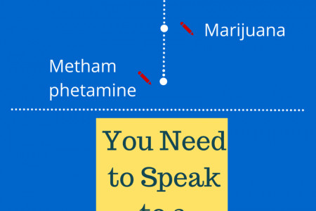 What Makes a Drug Charge a Federal Crime? Infographic